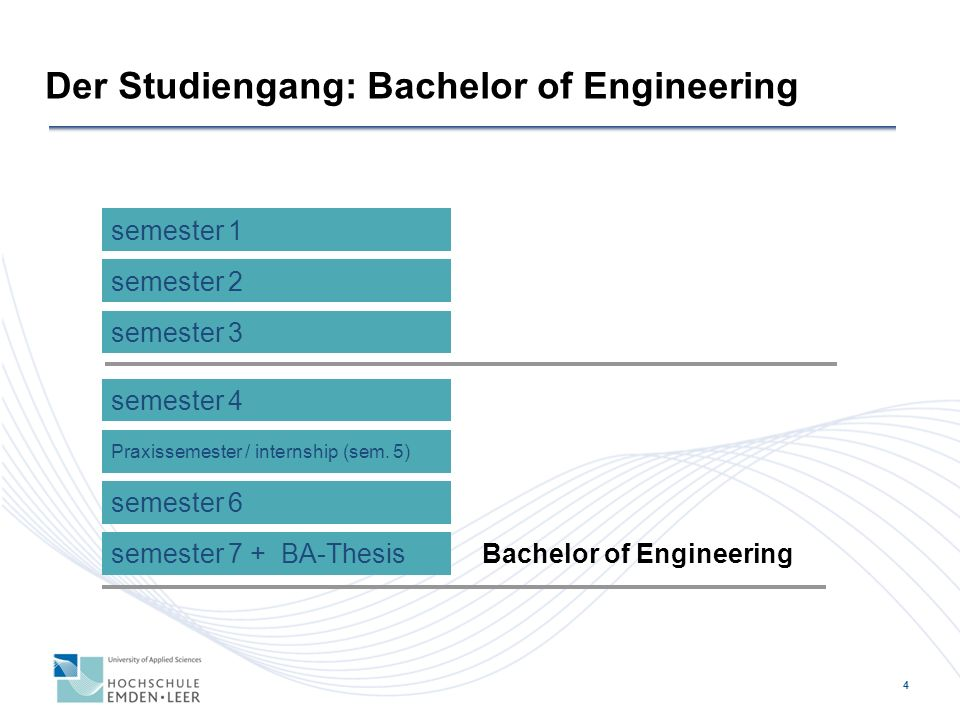 5 semester 1 semester 2 Master Thesis Studiengangsbezeichnung Technical Management Der Studiengang: Master of Engineering