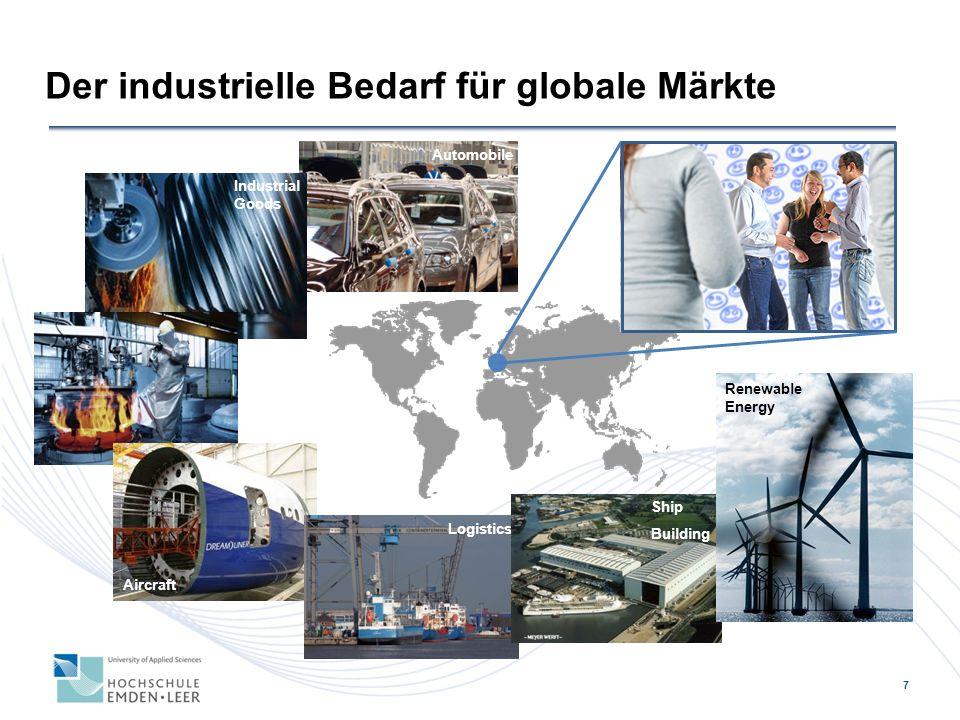 7 Der industrielle Bedarf für globale Märkte Automobile Industrial Goods Aircraft Logistics Ship Building Renewable Energy