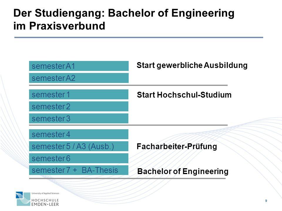 9 semester 1 semester 2 semester 3 semester 4 semester 5 / A3 (Ausb.) semester 6 semester 7 + BA-Thesis Bachelor of Engineering semester A1 semester A