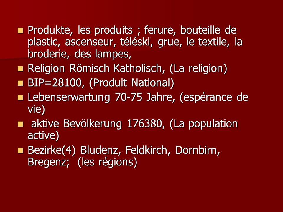 Produkte, les produits ; ferure, bouteille de plastic, ascenseur, téléski, grue, le textile, la broderie, des lampes, Produkte, les produits ; ferure, bouteille de plastic, ascenseur, téléski, grue, le textile, la broderie, des lampes, Religion Römisch Katholisch, (La religion) Religion Römisch Katholisch, (La religion) BIP=28100, (Produit National) BIP=28100, (Produit National) Lebenserwartung 70-75 Jahre, (espérance de vie) Lebenserwartung 70-75 Jahre, (espérance de vie) aktive Bevölkerung 176380, (La population active) aktive Bevölkerung 176380, (La population active) Bezirke(4) Bludenz, Feldkirch, Dornbirn, Bregenz; (les régions) Bezirke(4) Bludenz, Feldkirch, Dornbirn, Bregenz; (les régions)