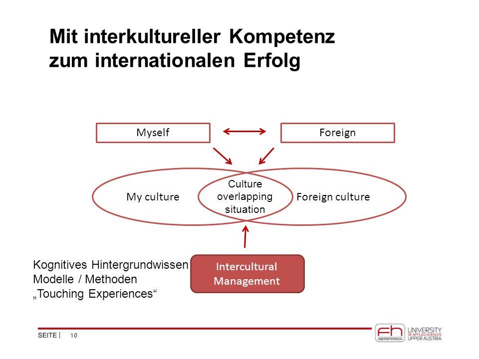 My cultureForeign culture Mit interkultureller Kompetenz zum internationalen Erfolg MyselfForeign Culture overlapping situation Intercultural Manageme