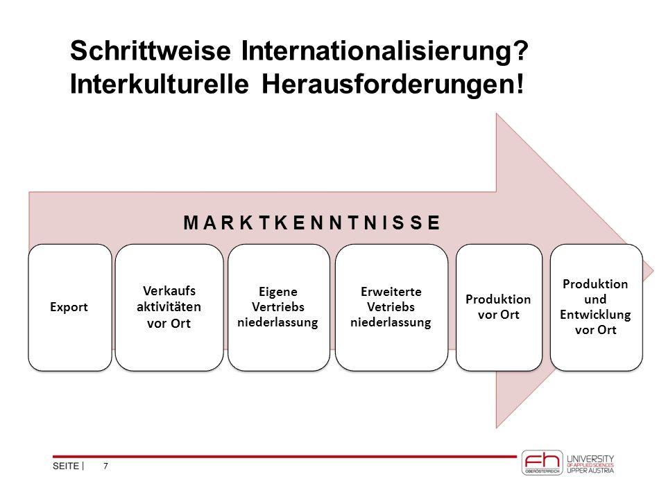 Schrittweise Internationalisierung? Interkulturelle Herausforderungen! Export Verkaufs aktivitäten vor Ort Eigene Vertriebs niederlassung Erweiterte V