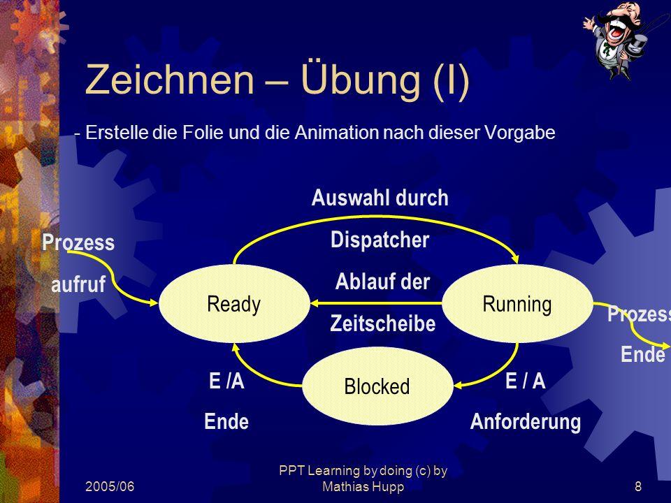 2005/06 PPT Learning by doing (c) by Mathias Hupp8 Zeichnen – Übung (I) - Erstelle die Folie und die Animation nach dieser Vorgabe Blocked ReadyRunnin