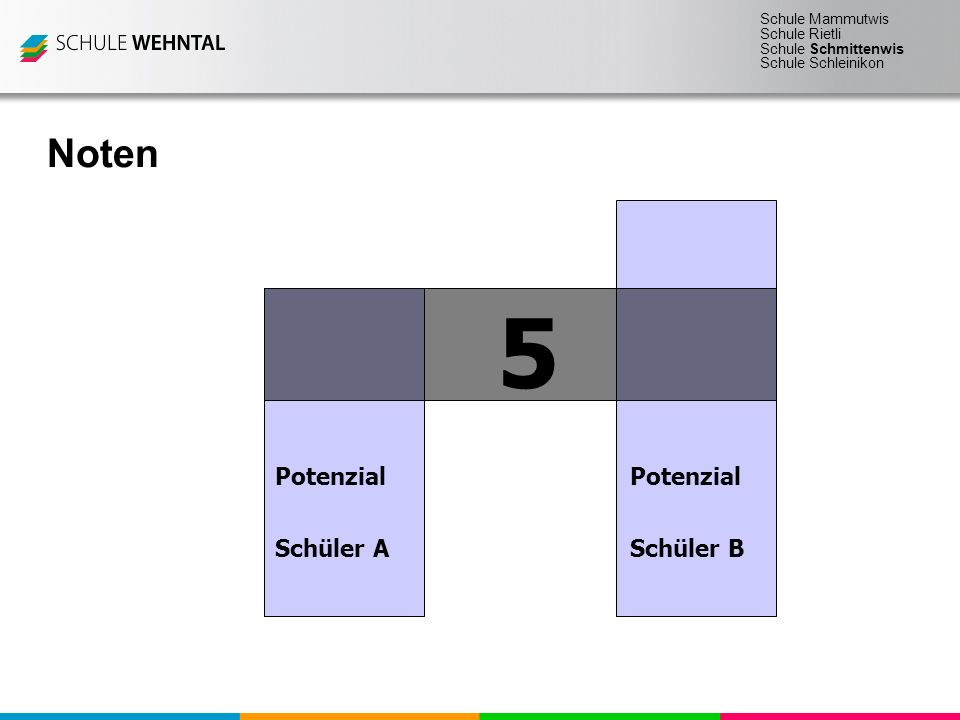 Schule Mammutwis Schule Rietli Schule Schmittenwis Schule Schleinikon Noten 5 Potenzial Schüler ASchüler B