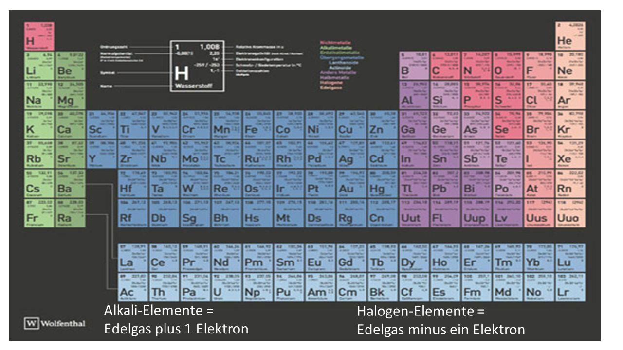 Alkali-Elemente = Edelgas plus 1 Elektron Halogen-Elemente = Edelgas minus ein Elektron