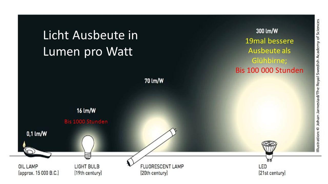 Licht Ausbeute in Lumen pro Watt 19mal bessere Ausbeute als Glühbirne; Bis 100 000 Stunden Bis 1000 Stunden