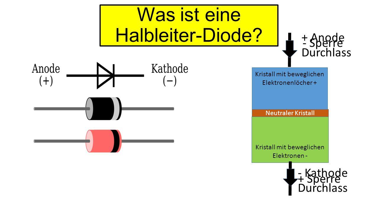 Was ist eine Halbleiter-Diode? Neutraler Kristall Kristall mit beweglichen Elektronenlöcher + Kristall mit beweglichen Elektronen - + Anode Durchlass