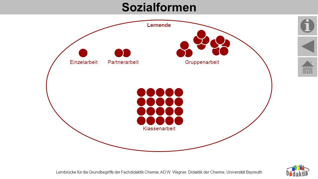 Sozialformen Lernbrücke für die Grundbegriffe der Fachdidaktik Chemie, AD W. Wagner, Didaktik der Chemie, Universität Bayreuth Lernende EinzelarbeitPa