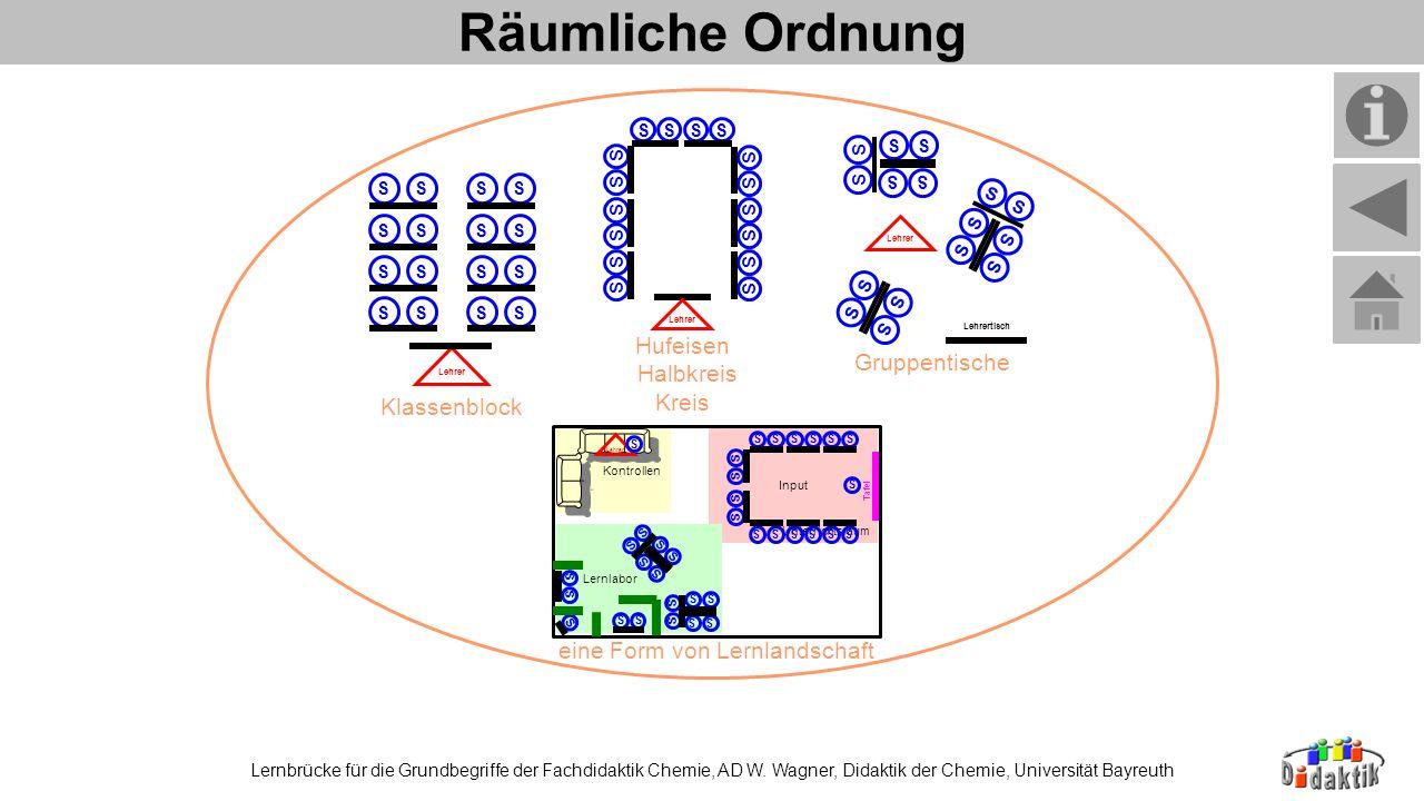 Räumliche Ordnung Lernbrücke für die Grundbegriffe der Fachdidaktik Chemie, AD W. Wagner, Didaktik der Chemie, Universität Bayreuth Klassenblock Hufei