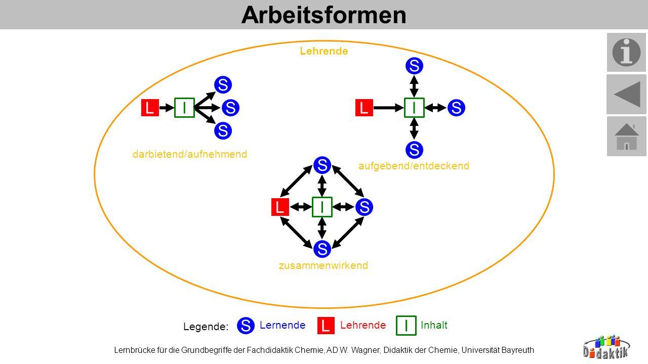 Arbeitsformen Lernbrücke für die Grundbegriffe der Fachdidaktik Chemie, AD W. Wagner, Didaktik der Chemie, Universität Bayreuth Lehrende darbietend/au