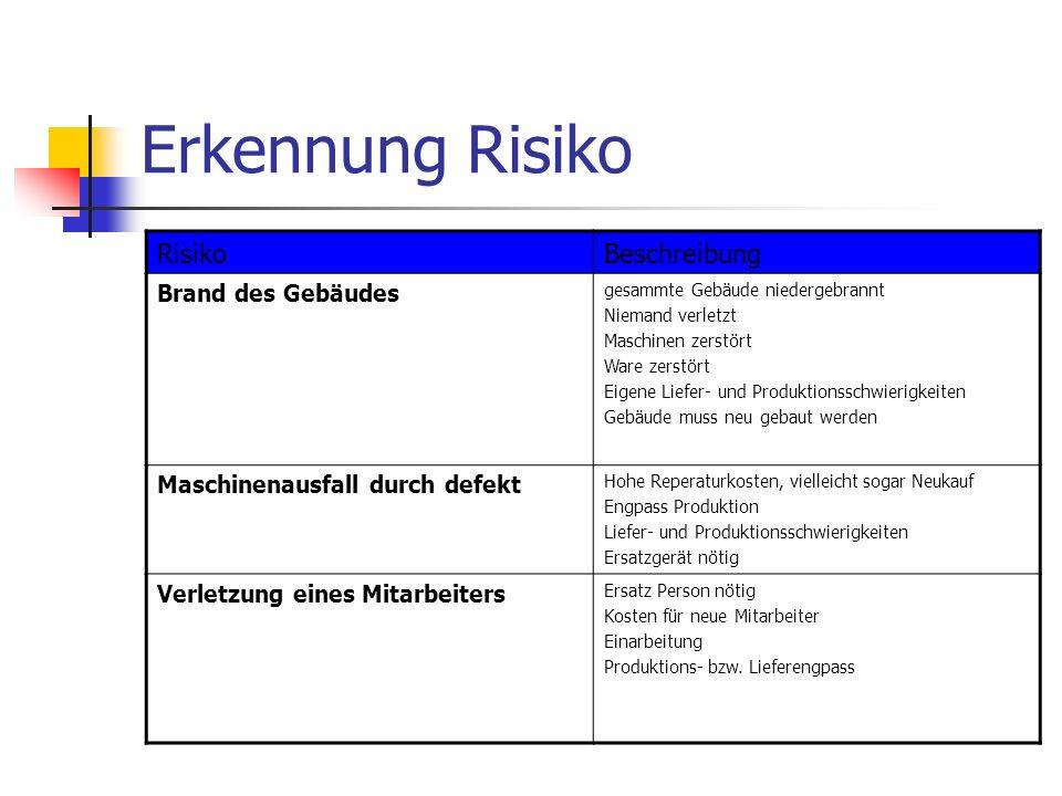 Bewertung RisikoEintrittswahrscheinlichkeitSchadenshöhe Brand des Gebäudes5 %Wert des Gebäudes + Anlagen und Maschinen Ca.