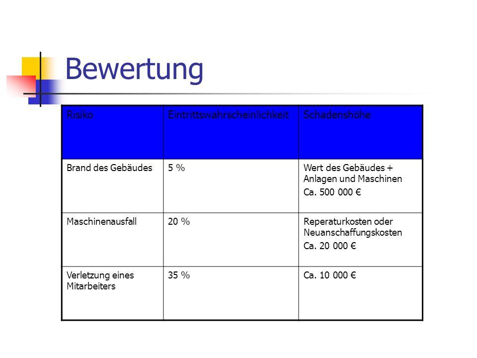 Bewertung RisikoEintrittswahrscheinlichkeitSchadenshöhe Brand des Gebäudes5 %Wert des Gebäudes + Anlagen und Maschinen Ca. 500 000 € Maschinenausfall2