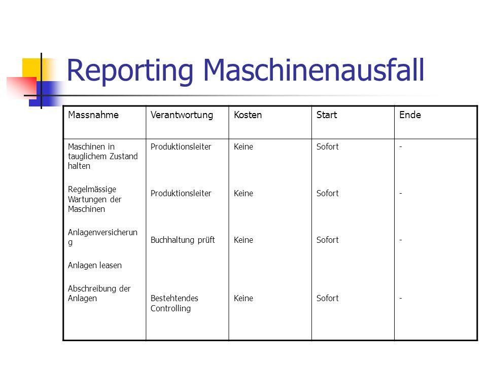 Reporting Maschinenausfall MassnahmeVerantwortungKostenStartEnde Maschinen in tauglichem Zustand halten Regelmässige Wartungen der Maschinen Anlagenve