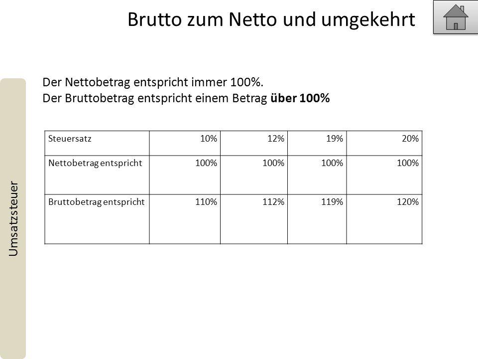 Brutto zum Netto und umgekehrt Umsatzsteuer Steuersatz10%12%19%20% Nettobetrag entspricht100% Bruttobetrag entspricht110%112%119%120% Der Nettobetrag entspricht immer 100%.