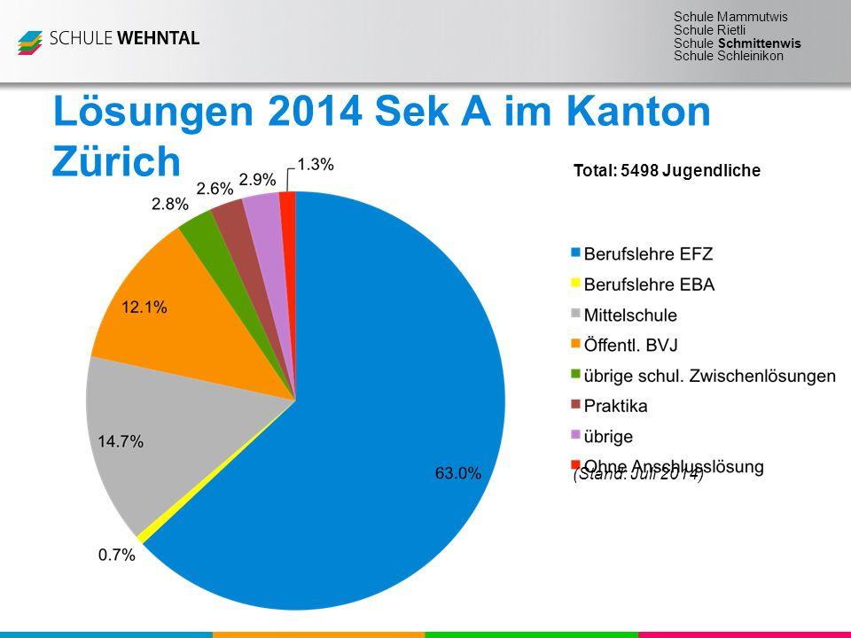 Schule Mammutwis Schule Rietli Schule Schmittenwis Schule Schleinikon Lösungen 2014 Sek A im Kanton Zürich (Stand: Juli 2014) Total: 5498 Jugendliche