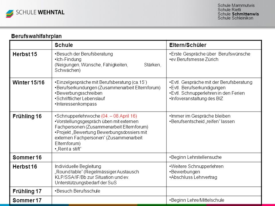 Schule Mammutwis Schule Rietli Schule Schmittenwis Schule Schleinikon Daten August/September 15Elternabend Berufsinformationszentrum Oerlikon (BIZ) September 15Klasseninformationen BiZ 17.-21.