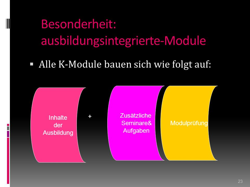 Besonderheit: ausbildungsintegrierte-Module  Alle K-Module bauen sich wie folgt auf: 23 Inhalte der Ausbildung Zusätzliche Seminare& Aufgaben Modulprüfung +