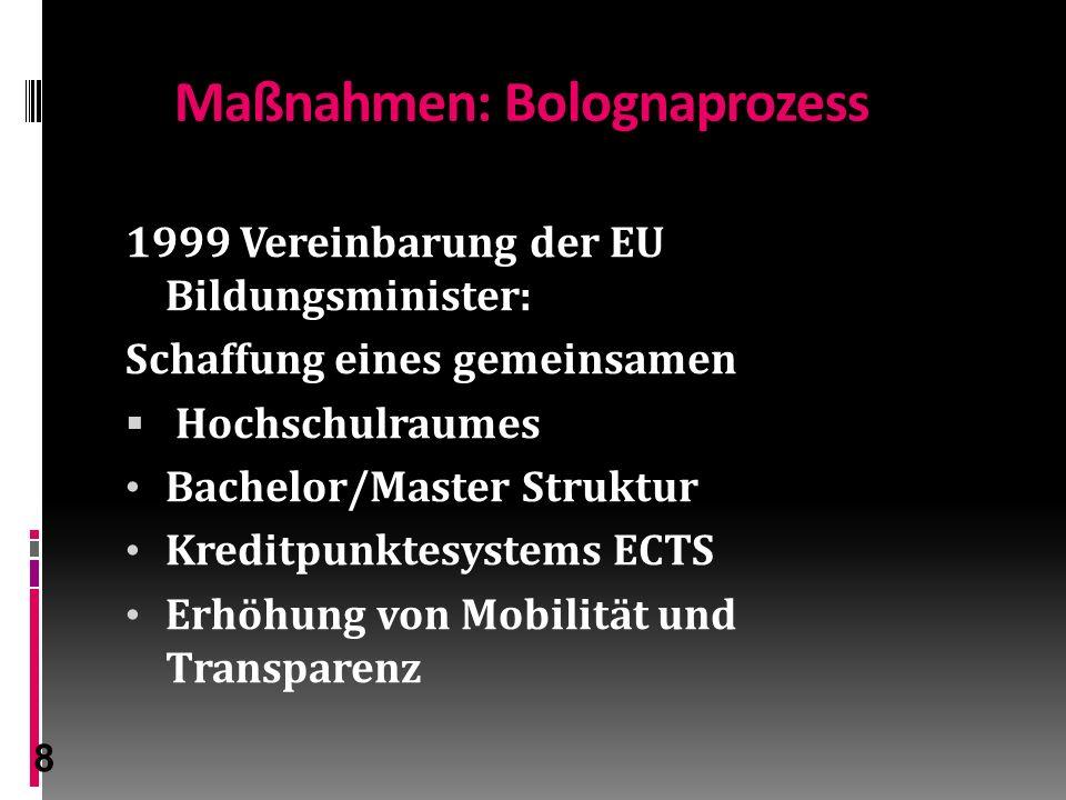 8 Maßnahmen: Bolognaprozess 1999 Vereinbarung der EU Bildungsminister: Schaffung eines gemeinsamen  Hochschulraumes Bachelor/Master Struktur Kreditpunktesystems ECTS Erhöhung von Mobilität und Transparenz