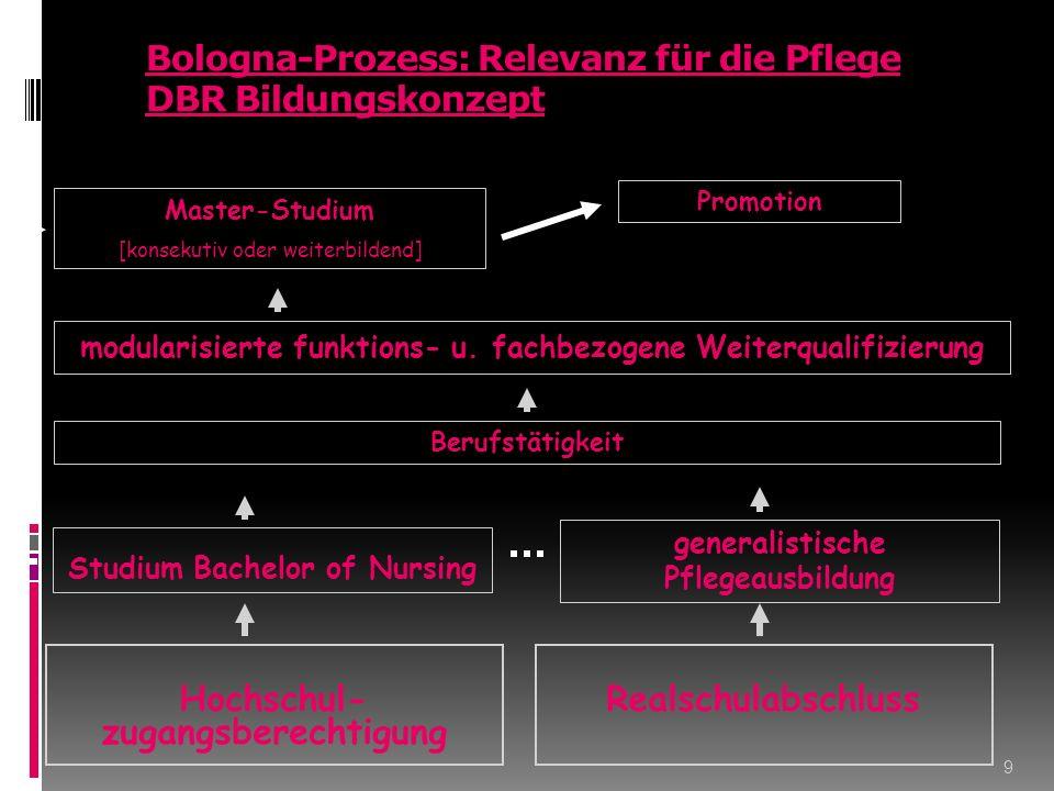 Bologna-Prozess: Relevanz für die Pflege DBR Bildungskonzept 9 generalistische Pflegeausbildung Master-Studium [konsekutiv oder weiterbildend] Hochschul- zugangsberechtigung Studium Bachelor of Nursing Berufstätigkeit modularisierte funktions- u.