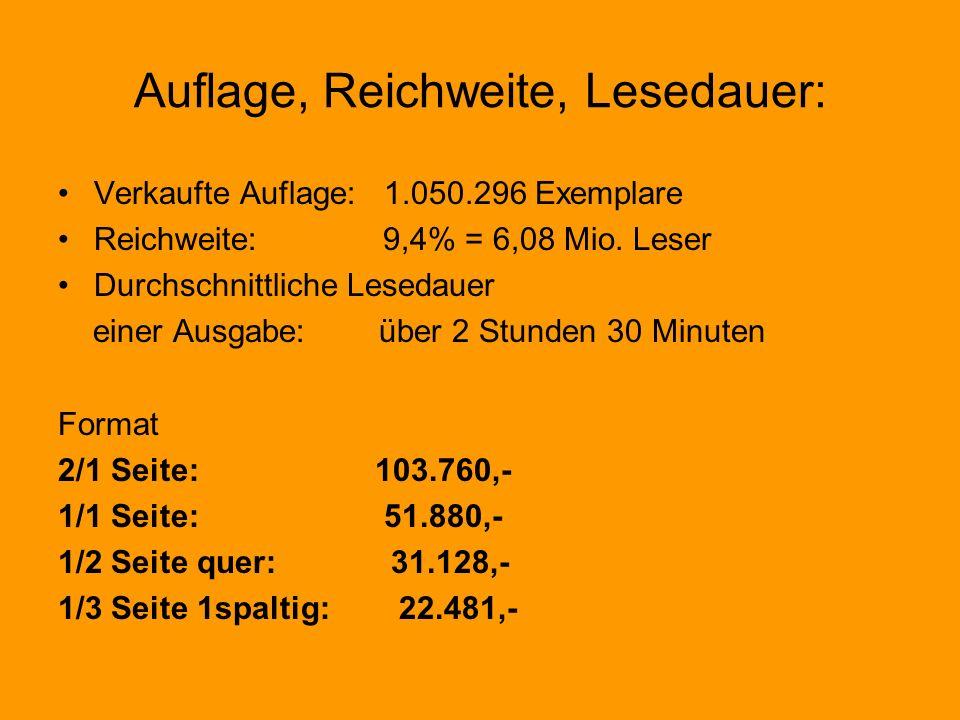 Auflage, Reichweite, Lesedauer: Verkaufte Auflage: 1.050.296 Exemplare Reichweite: 9,4% = 6,08 Mio. Leser Durchschnittliche Lesedauer einer Ausgabe: ü