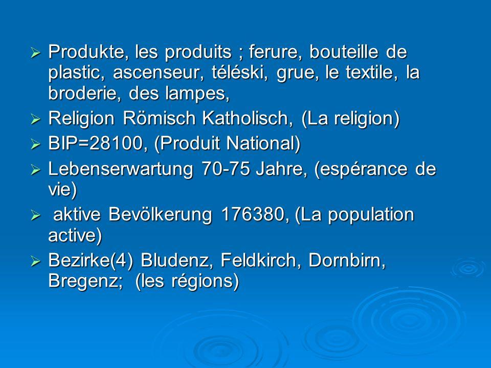  Produkte, les produits ; ferure, bouteille de plastic, ascenseur, téléski, grue, le textile, la broderie, des lampes,  Religion Römisch Katholisch, (La religion)  BIP=28100, (Produit National)  Lebenserwartung 70-75 Jahre, (espérance de vie)  aktive Bevölkerung 176380, (La population active)  Bezirke(4) Bludenz, Feldkirch, Dornbirn, Bregenz; (les régions)