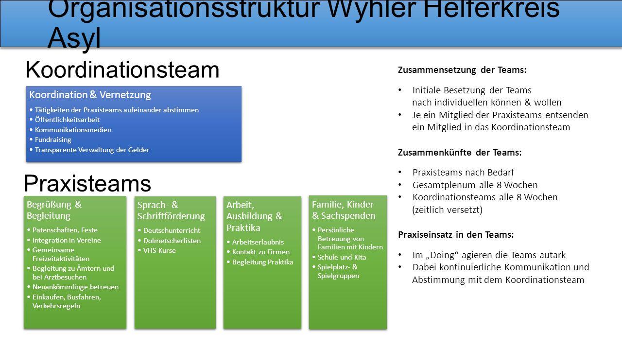 Organisationsstruktur Wyhler Helferkreis Asyl Praxisteams Koordinationsteam Zusammensetzung der Teams: Initiale Besetzung der Teams nach individuellen