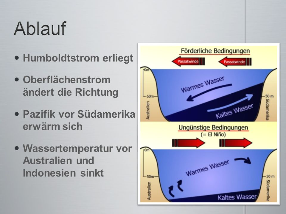 Humboldtstrom erliegt Humboldtstrom erliegt Oberflächenstrom ändert die Richtung Oberflächenstrom ändert die Richtung Pazifik vor Südamerika erwärm si