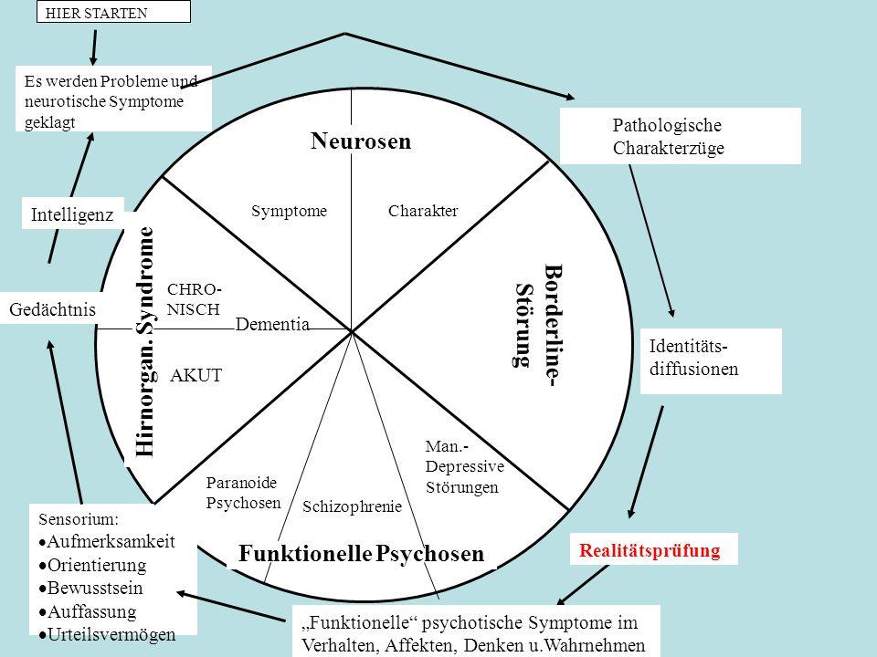 Neurosen Hirnorgan. Syndrome Borderline- Störung Funktionelle Psychosen SymptomeCharakter Es werden Probleme und neurotische Symptome geklagt Patholog