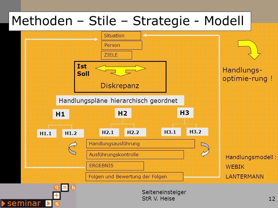 Seiteneinsteiger StR V. Heise12 Ist Soll Diskrepanz Methoden – Stile – Strategie - Modell Handlungs- optimie-rung ! Handlungsmodell : WEBIK LANTERMANN