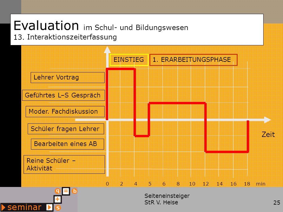 Seiteneinsteiger StR V. Heise25 Evaluation im Schul- und Bildungswesen 13. Interaktionszeiterfassung Zeit Geführtes L–S Gespräch Lehrer Vortrag Moder.