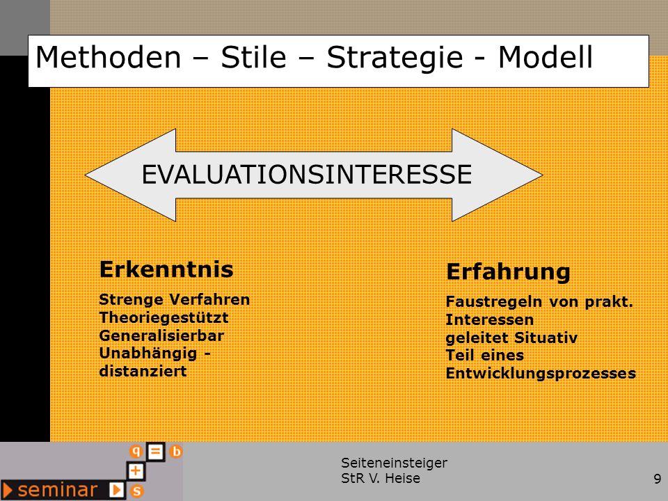 Seiteneinsteiger StR V. Heise9 Methoden – Stile – Strategie - Modell EVALUATIONSINTERESSE Erkenntnis Strenge Verfahren Theoriegestützt Generalisierbar
