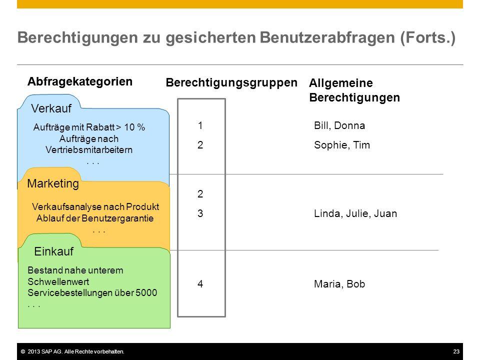 ©2013 SAP AG. Alle Rechte vorbehalten.23 1Bill, Donna 2Sophie, Tim 2 3Linda, Julie, Juan 4Maria, Bob Berechtigungen zu gesicherten Benutzerabfragen (F