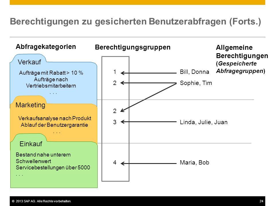 ©2013 SAP AG. Alle Rechte vorbehalten.24 1Bill, Donna 2Sophie, Tim 2 3Linda, Julie, Juan 4Maria, Bob Berechtigungen zu gesicherten Benutzerabfragen (F