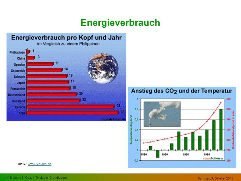 ( mn) Biologie 5. Klasse (Ökologie- Grundlagen) Samstag, 3. Oktober 2015 Energieverbrauch Quelle: www.biokurs.dewww.biokurs.de