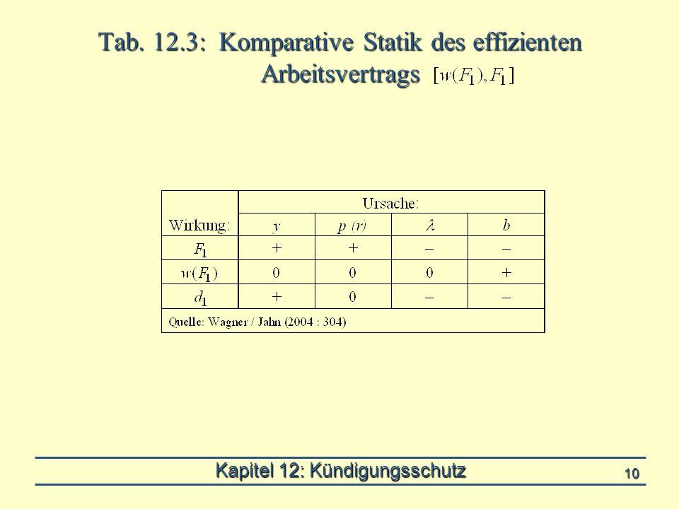 Kapitel 12: Kündigungsschutz 10 Tab. 12.3: Komparative Statik des effizienten Arbeitsvertrags
