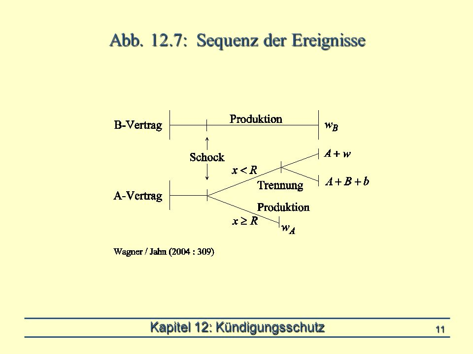 Kapitel 12: Kündigungsschutz 11 Abb. 12.7: Sequenz der Ereignisse