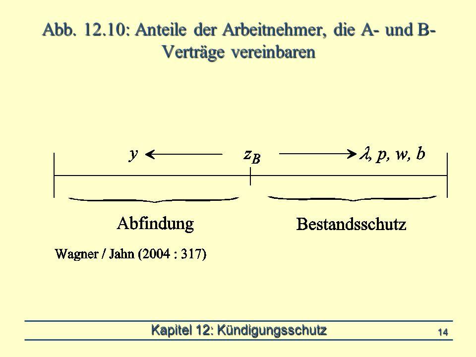 Kapitel 12: Kündigungsschutz 14 Abb. 12.10: Anteile der Arbeitnehmer, die A- und B- Verträge vereinbaren