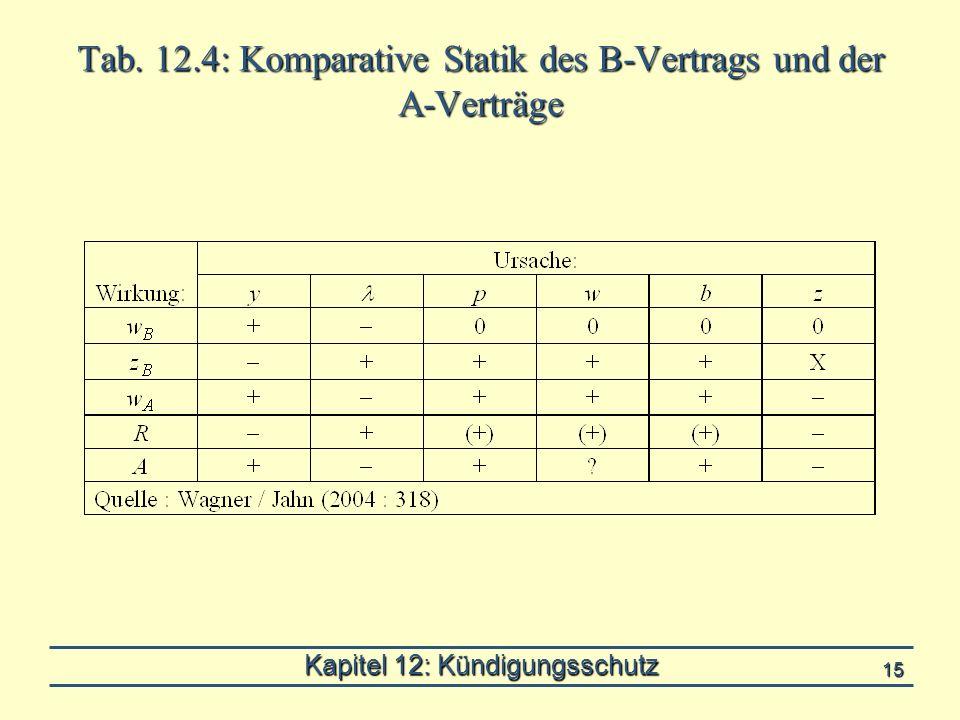 Kapitel 12: Kündigungsschutz 15 Tab. 12.4: Komparative Statik des B-Vertrags und der A-Verträge