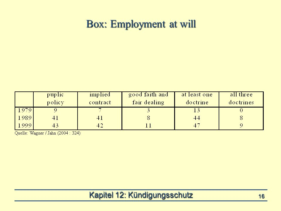 Kapitel 12: Kündigungsschutz 16 Box: Employment at will