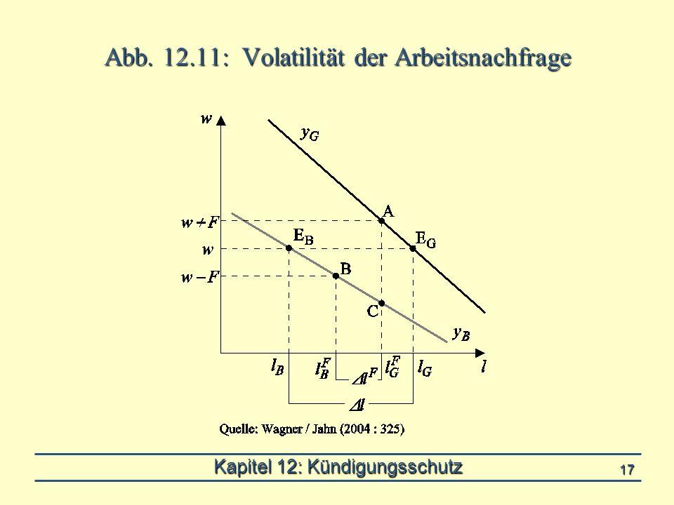 Kapitel 12: Kündigungsschutz 17 Abb. 12.11: Volatilität der Arbeitsnachfrage