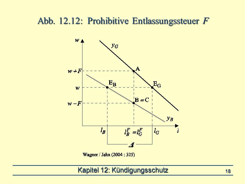 Kapitel 12: Kündigungsschutz 18 Abb. 12.12: Prohibitive Entlassungssteuer F