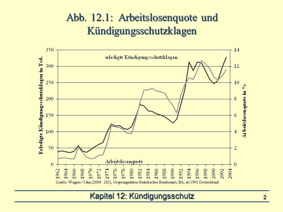 Kapitel 12: Kündigungsschutz 2 Abb. 12.1: Arbeitslosenquote und Kündigungsschutzklagen