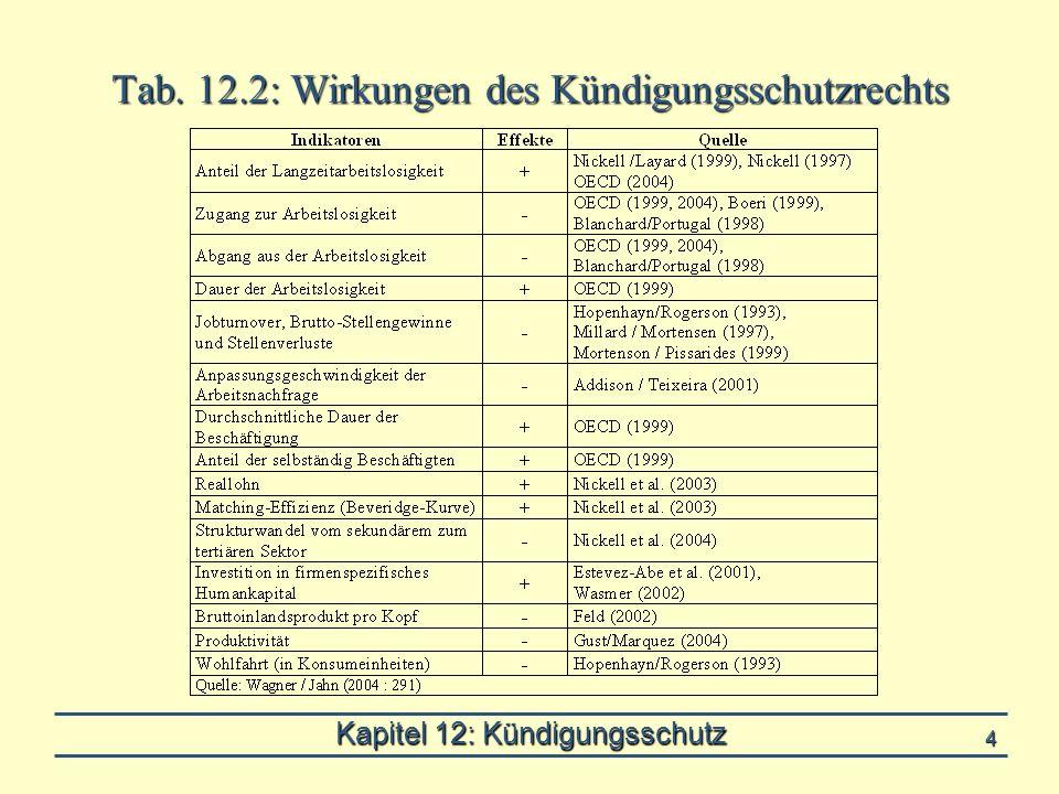 Kapitel 12: Kündigungsschutz 4 Tab. 12.2: Wirkungen des Kündigungsschutzrechts