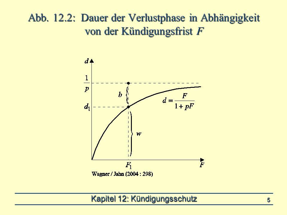 Kapitel 12: Kündigungsschutz 5 Abb. 12.2: Dauer der Verlustphase in Abhängigkeit von der Kündigungsfrist F