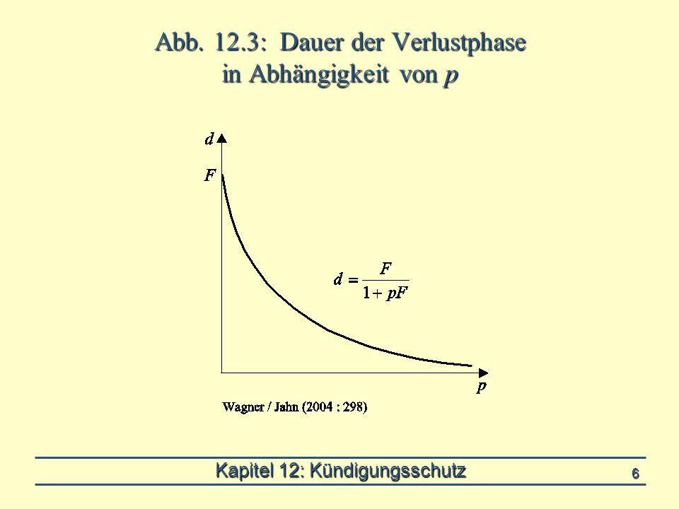 Kapitel 12: Kündigungsschutz 6 Abb. 12.3: Dauer der Verlustphase in Abhängigkeit von p