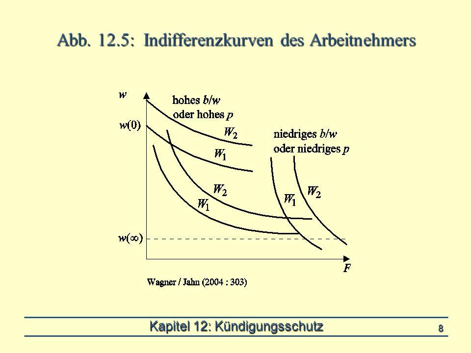 Kapitel 12: Kündigungsschutz 8 Abb. 12.5: Indifferenzkurven des Arbeitnehmers