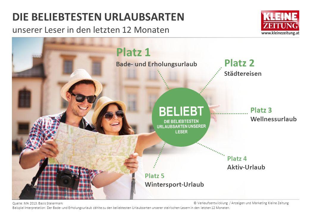 © Verkaufsentwicklung / Anzeigen und Marketing Kleine Zeitung DIE BELIEBTESTEN URLAUBSARTEN unserer Leser in den letzten 12 Monaten Quelle: MA 2013.