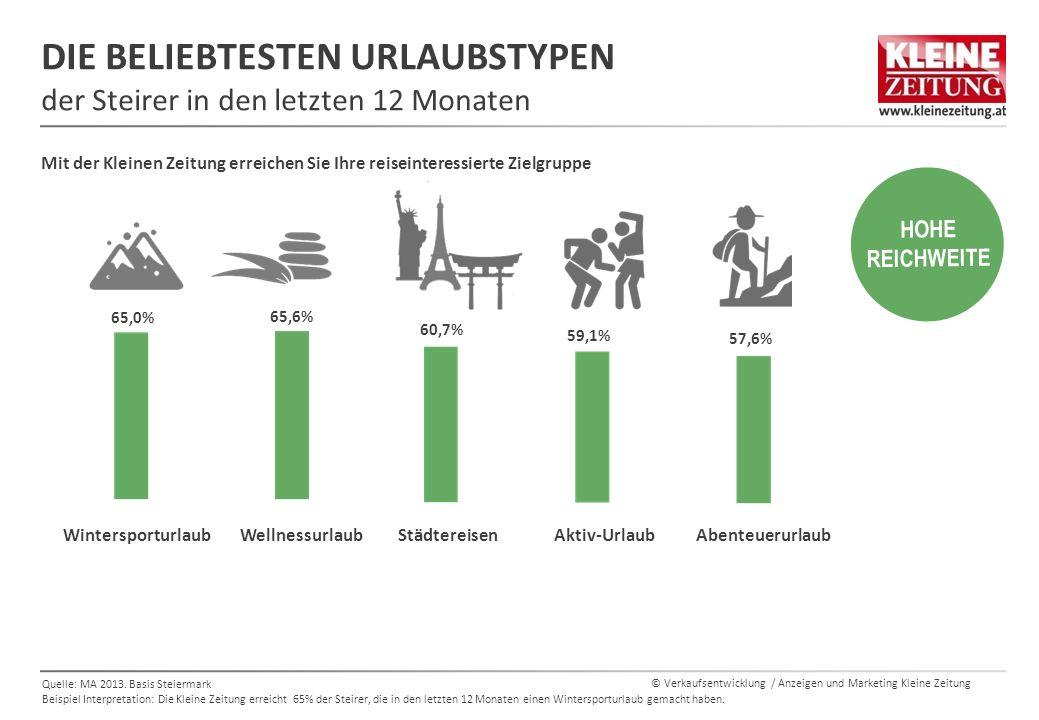 © Verkaufsentwicklung / Anzeigen und Marketing Kleine Zeitung DIE BELIEBTESTEN URLAUBSTYPEN der Steirer in den letzten 12 Monaten Quelle: MA 2013.