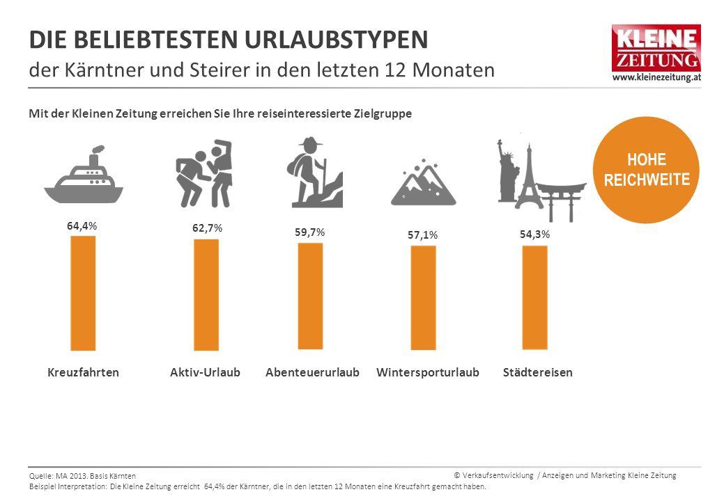 © Verkaufsentwicklung / Anzeigen und Marketing Kleine Zeitung DIE BELIEBTESTEN URLAUBSTYPEN der Kärntner und Steirer in den letzten 12 Monaten Quelle: MA 2013.