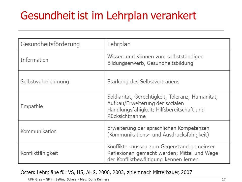 UPH Graz – GF im Setting Schule - Mag. Doris Kuhness17 Gesundheit ist im Lehrplan verankert GesundheitsförderungLehrplan Information Wissen und Können
